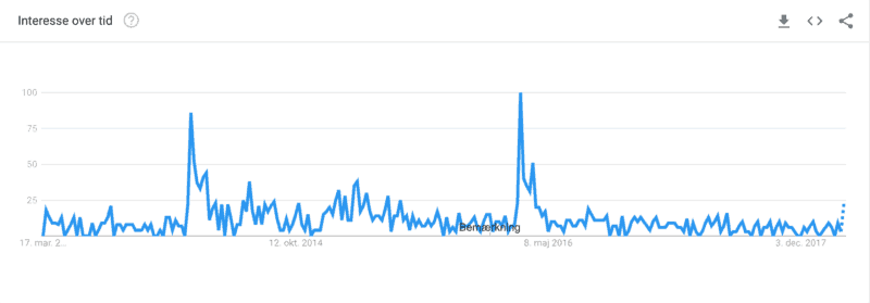 Google Trends House of Cards romaskine
